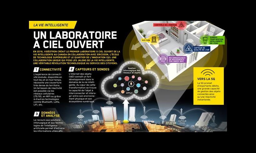 Laboratoire à ciel ouvert de la vie intelligente: les premiers projets voient le jour