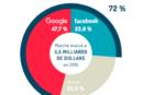 FMC VEILLE – La recherche d'un contre-pouvoir aux géants du web!!