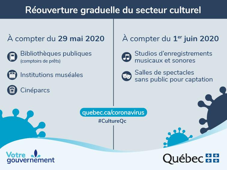 Réouverture graduelle du secteur culturel du Québec